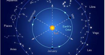 Nell'immagine le costellazioni dell'oroscopo e la posizione della terra rispetto a quella del sole.